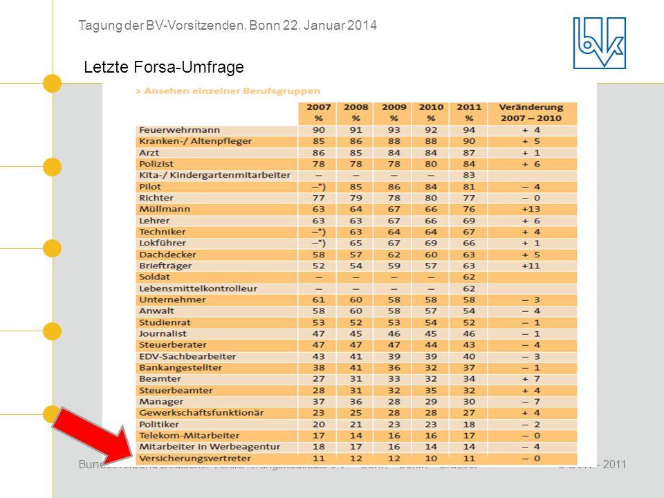 Bundesverband Deutscher Versicherungskaufleute e.V. Bonn – Berlin – Brüssel© BVK – 2011 Tagung der BV-Vorsitzenden, Bonn 22. Januar 2014 Letzte Forsa-