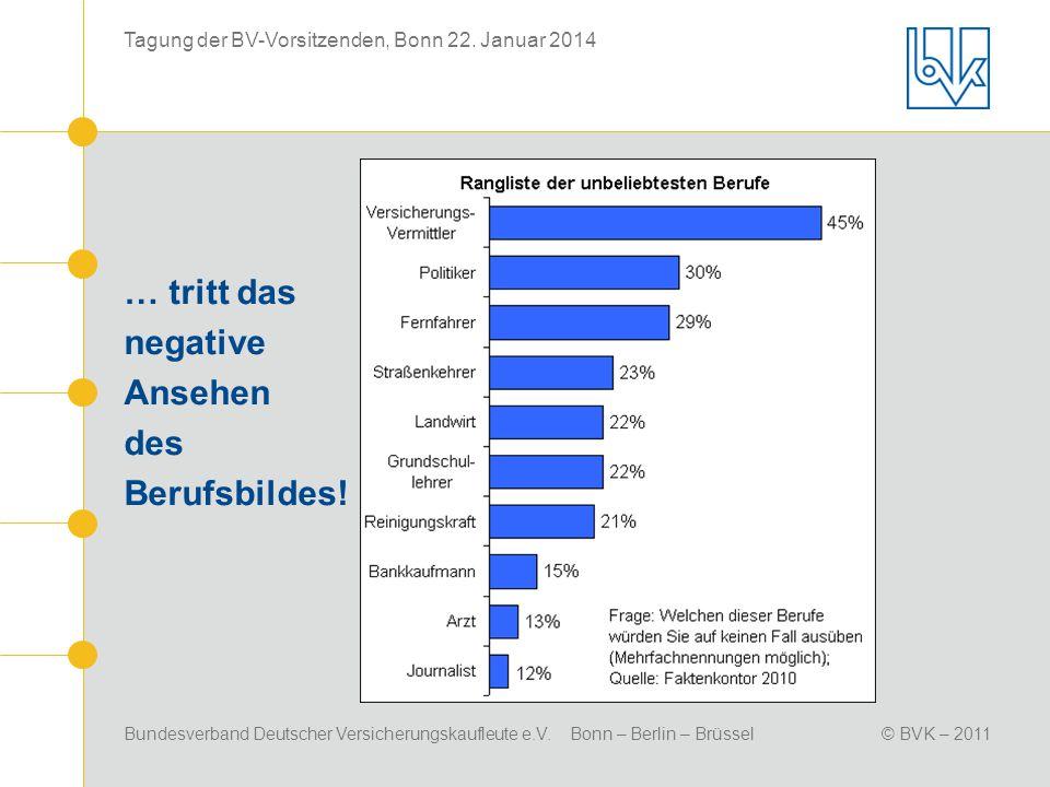 Bundesverband Deutscher Versicherungskaufleute e.V. Bonn – Berlin – Brüssel© BVK – 2011 Tagung der BV-Vorsitzenden, Bonn 22. Januar 2014 … tritt das n