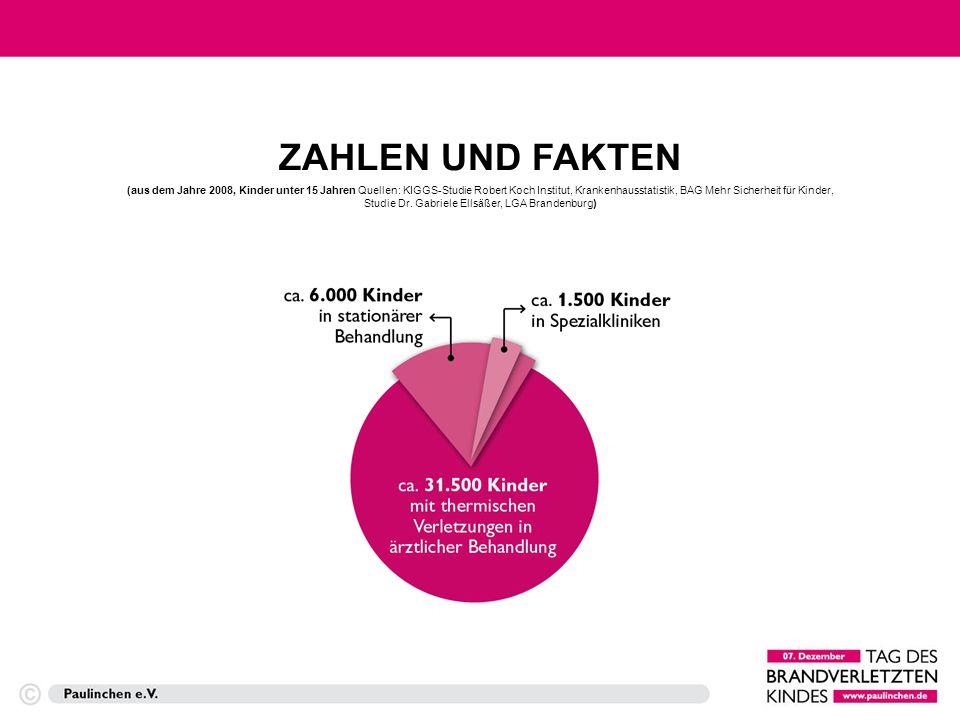 Jedes Jahr werden mehr als 30.000 Kinder in Deutschland mit Verbrennungen und Verbrühungen ärztlich versorgt 6.000 davon sind so schwer verletzt, dass