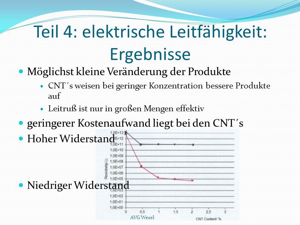 Teil 4: elektrische Leitfähigkeit: Ergebnisse Möglichst kleine Veränderung der Produkte CNT´s weisen bei geringer Konzentration bessere Produkte auf L
