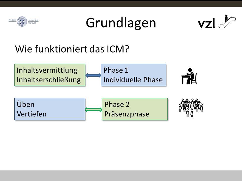 Phase 2 Präsenzphase Phase 2 Präsenzphase Grundlagen Inhaltsvermittlung Inhaltserschließung Inhaltsvermittlung Inhaltserschließung Üben Vertiefen Üben Vertiefen Phase 1 Individuelle Phase Phase 1 Individuelle Phase Wie funktioniert das ICM