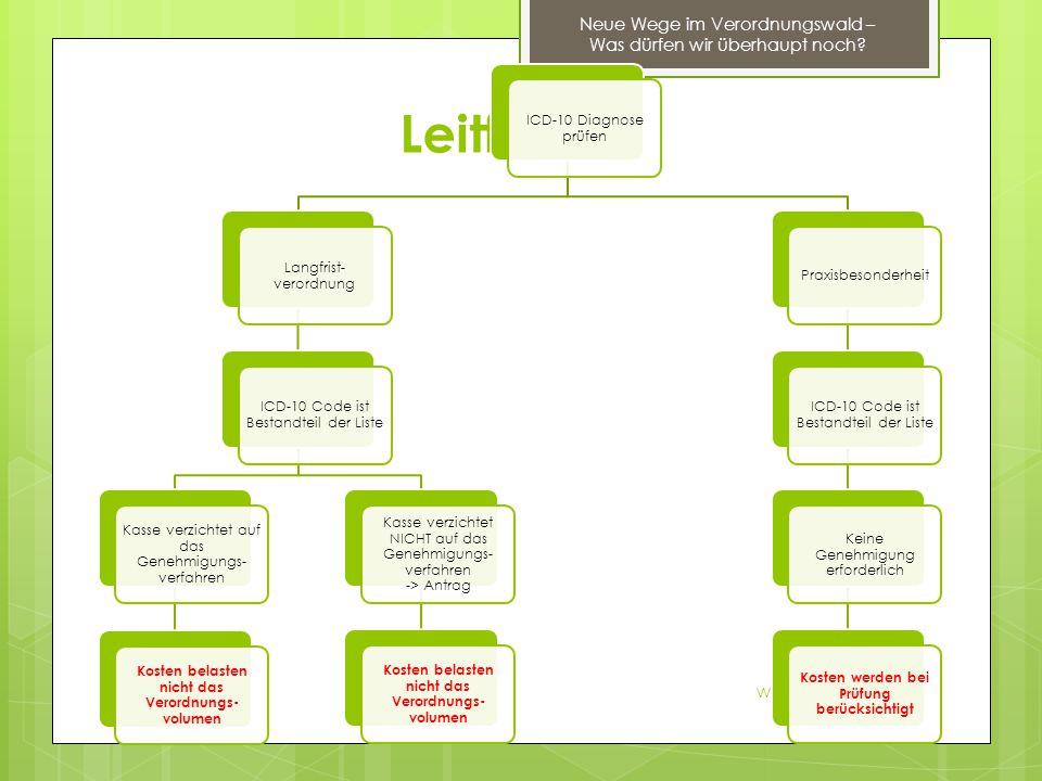 Leitfaden www.physioline.de Neue Wege im Verordnungswald – Was dürfen wir überhaupt noch? ICD-10 Diagnose prüfen Langfrist- verordnung ICD-10 Code ist