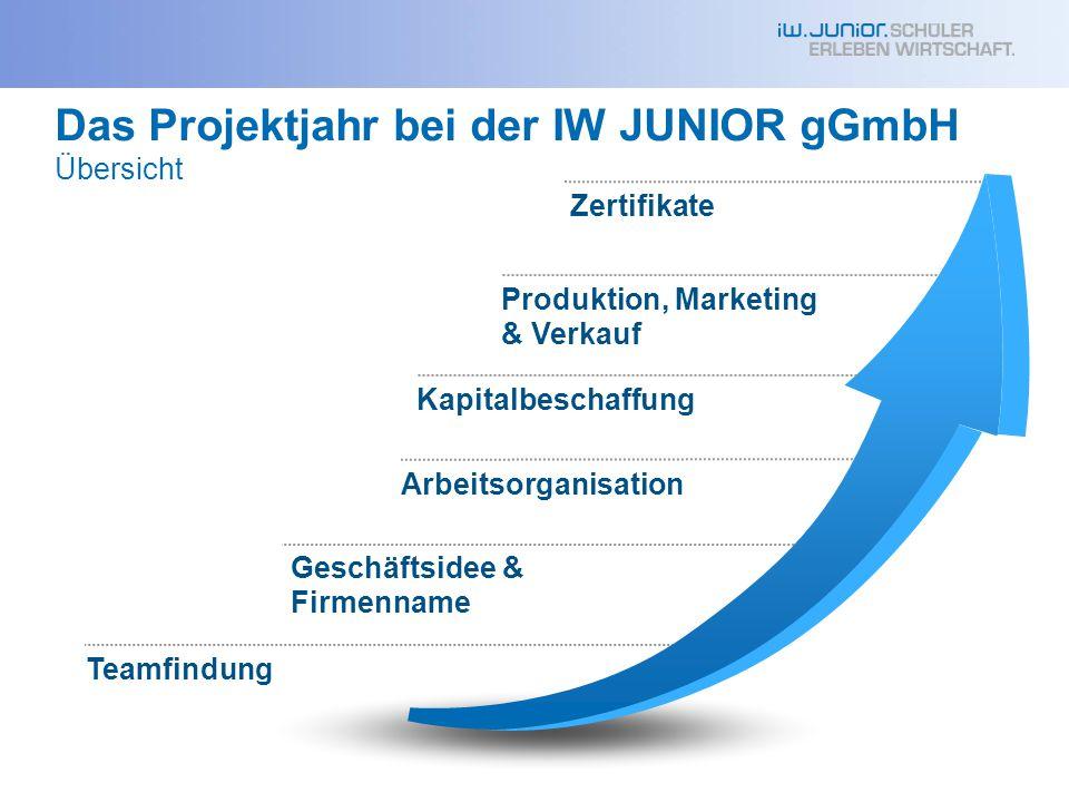 Das Projektjahr bei der IW JUNIOR gGmbH Übersicht Produktion, Marketing & Verkauf Arbeitsorganisation Teamfindung Zertifikate Geschäftsidee & Firmenna