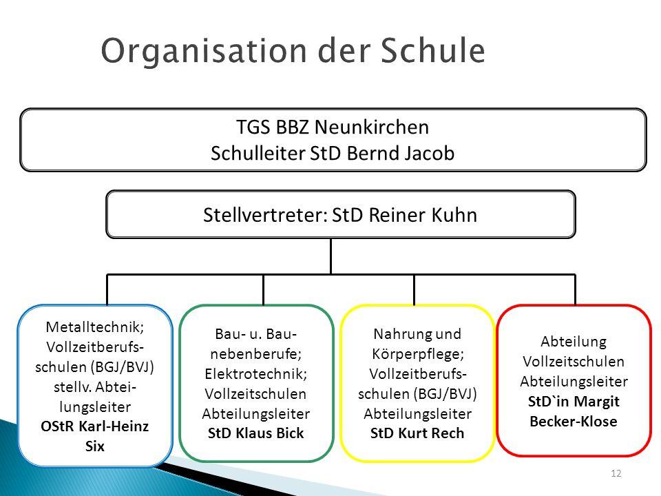 Organisation der Schule 12 TGS BBZ Neunkirchen Schulleiter StD Bernd Jacob Stellvertreter: StD Reiner Kuhn Metalltechnik; Vollzeitberufs- schulen (BGJ