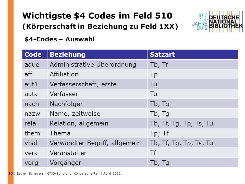 Wichtigste $4 Codes im Feld 510 (Körperschaft in Beziehung zu Feld 1XX) | Esther Scheven | GND-Schulung Körperschaften | April 2012 10 CodeBeziehungSa