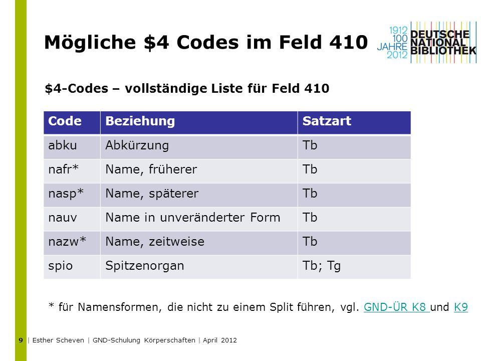 Mögliche $4 Codes im Feld 410 | Esther Scheven | GND-Schulung Körperschaften | April 2012 9 CodeBeziehungSatzart abkuAbkürzungTb nafr*Name, frühererTb nasp*Name, spätererTb nauvName in unveränderter FormTb nazw*Name, zeitweiseTb spioSpitzenorganTb; Tg $4-Codes – vollständige Liste für Feld 410 * für Namensformen, die nicht zu einem Split führen, vgl.