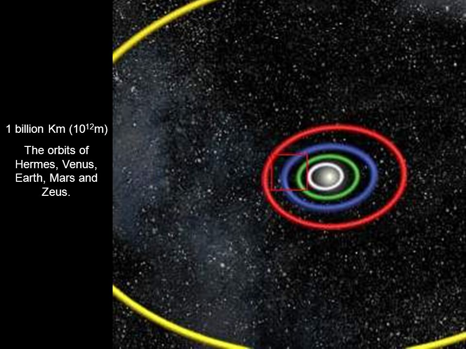 1 billion Km (10 12 m) The orbits of Hermes, Venus, Earth, Mars and Zeus.