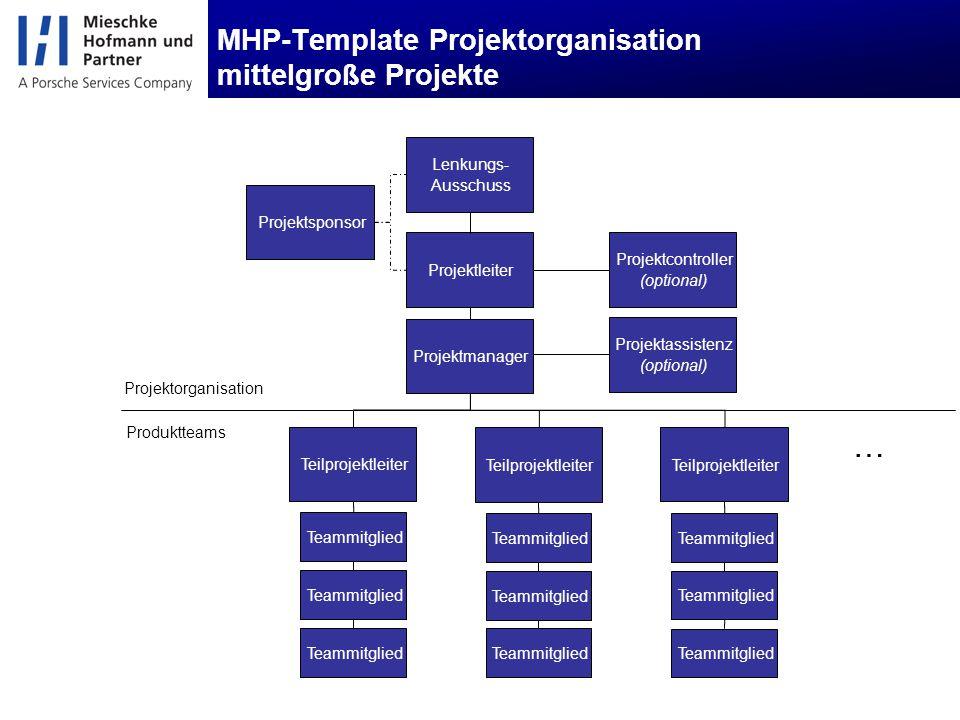 MHP-Template Projektorganisation mittelgroße Projekte Produktteams Projektorganisation Projektleiter Projektmanager Projektsponsor Lenkungs- Ausschuss