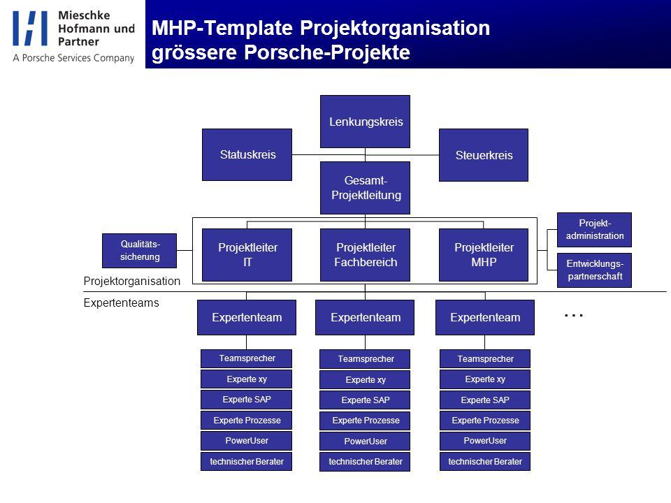 MHP-Template Projektorganisation grössere Porsche-Projekte Expertenteams Projektorganisation Gesamt- Projektleitung Projektleiter Fachbereich Statuskr