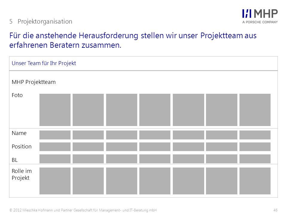 © 2012 Mieschke Hofmann und Partner Gesellschaft für Management- und IT-Beratung mbH46 Für die anstehende Herausforderung stellen wir unser Projekttea