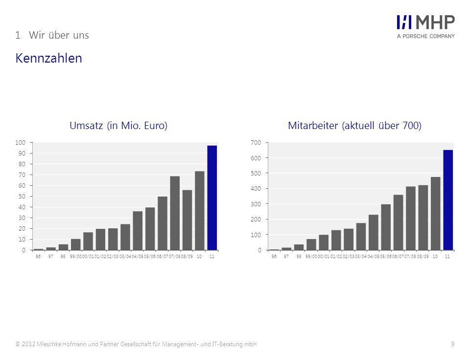 © 2012 Mieschke Hofmann und Partner Gesellschaft für Management- und IT-Beratung mbH9 Kennzahlen 1Wir über uns