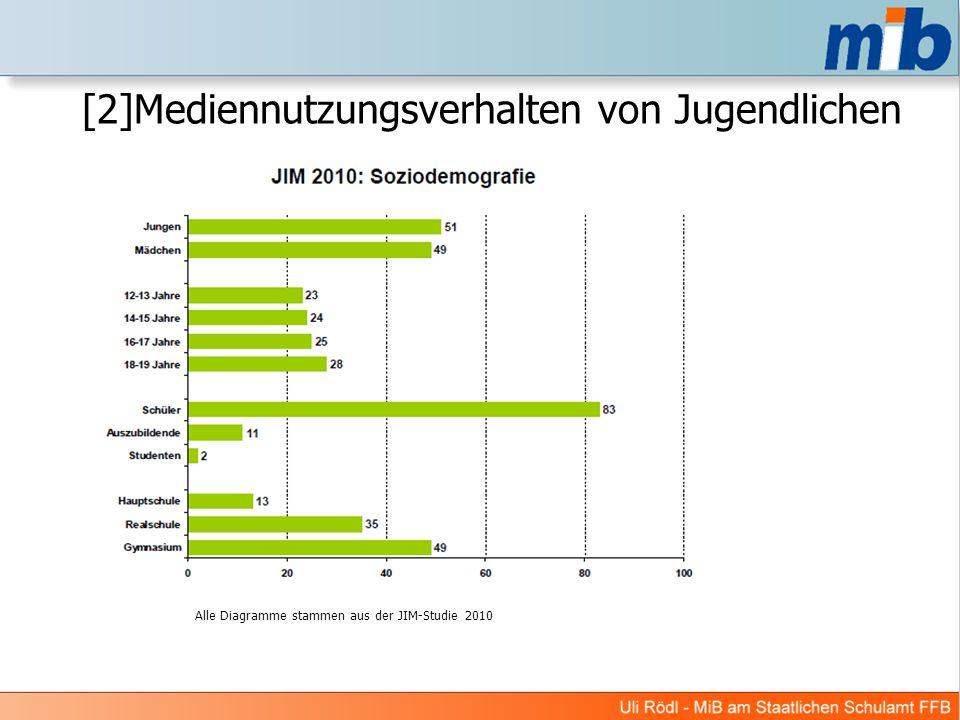 [2]Mediennutzungsverhalten von Jugendlichen Alle Diagramme stammen aus der JIM-Studie 2010