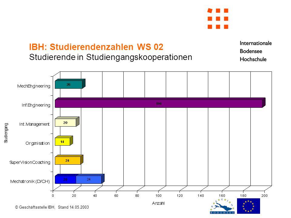 © Geschäftsstelle IBH, Stand 14.05.2003 IBH: Studierendenzahlen WS 02 Studierende in Studiengangskooperationen