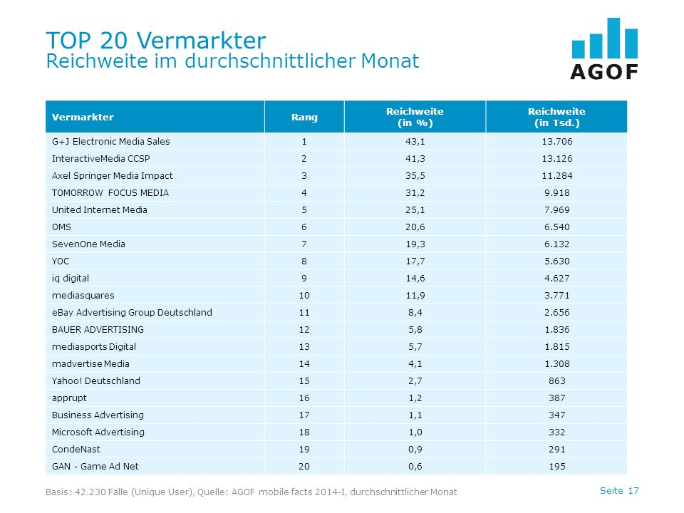 Seite 17 TOP 20 Vermarkter Reichweite im durchschnittlicher Monat Basis: 42.230 Fälle (Unique User), Quelle: AGOF mobile facts 2014-I, durchschnittlicher Monat VermarkterRang Reichweite (in %) Reichweite (in Tsd.) G+J Electronic Media Sales143,113.706 InteractiveMedia CCSP241,313.126 Axel Springer Media Impact335,511.284 TOMORROW FOCUS MEDIA431,29.918 United Internet Media525,17.969 OMS620,66.540 SevenOne Media719,36.132 YOC817,75.630 iq digital914,64.627 mediasquares1011,93.771 eBay Advertising Group Deutschland118,42.656 BAUER ADVERTISING125,81.836 mediasports Digital135,71.815 madvertise Media144,11.308 Yahoo.