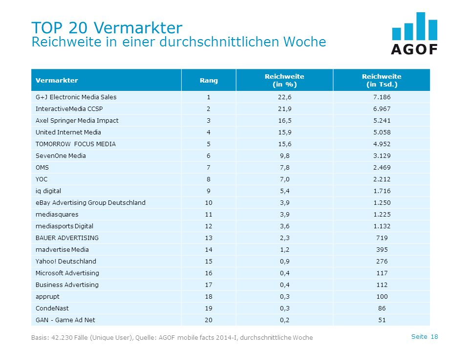 Seite 18 TOP 20 Vermarkter Reichweite in einer durchschnittlichen Woche Basis: 42.230 Fälle (Unique User), Quelle: AGOF mobile facts 2014-I, durchschnittliche Woche VermarkterRang Reichweite (in %) Reichweite (in Tsd.) G+J Electronic Media Sales122,67.186 InteractiveMedia CCSP221,96.967 Axel Springer Media Impact316,55.241 United Internet Media415,95.058 TOMORROW FOCUS MEDIA515,64.952 SevenOne Media69,83.129 OMS77,82.469 YOC87,02.212 iq digital95,41.716 eBay Advertising Group Deutschland103,91.250 mediasquares113,91.225 mediasports Digital123,61.132 BAUER ADVERTISING132,3719 madvertise Media141,2395 Yahoo.