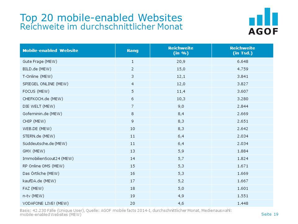 Seite 19 Top 20 mobile-enabled Websites Reichweite im durchschnittlicher Monat Basis: 42.230 Fälle (Unique User), Quelle: AGOF mobile facts 2014-I, durchschnittlicher Monat, Medienauswahl: mobile-enabled Websites (MEW) Mobile-enabled WebsiteRang Reichweite (in %) Reichweite (in Tsd.) Gute Frage (MEW)120,96.648 BILD.de (MEW)215,04.759 T-Online (MEW)312,13.841 SPIEGEL ONLINE (MEW)412,03.827 FOCUS (MEW)511,43.607 CHEFKOCH.de (MEW)610,33.280 DIE WELT (MEW)79,02.844 Gofeminin.de (MEW)88,42.669 CHIP (MEW)98,32.651 WEB.DE (MEW)108,32.642 STERN.de (MEW)116,42.034 Süddeutsche.de (MEW)116,42.034 GMX (MEW)135,91.884 ImmobilienScout24 (MEW)145,71.824 RP Online OMS (MEW)155,31.671 Das Örtliche (MEW)165,31.669 kaufDA.de (MEW)175,21.667 FAZ (MEW)185,01.601 n-tv (MEW)194,91.551 VODAFONE LIVE.