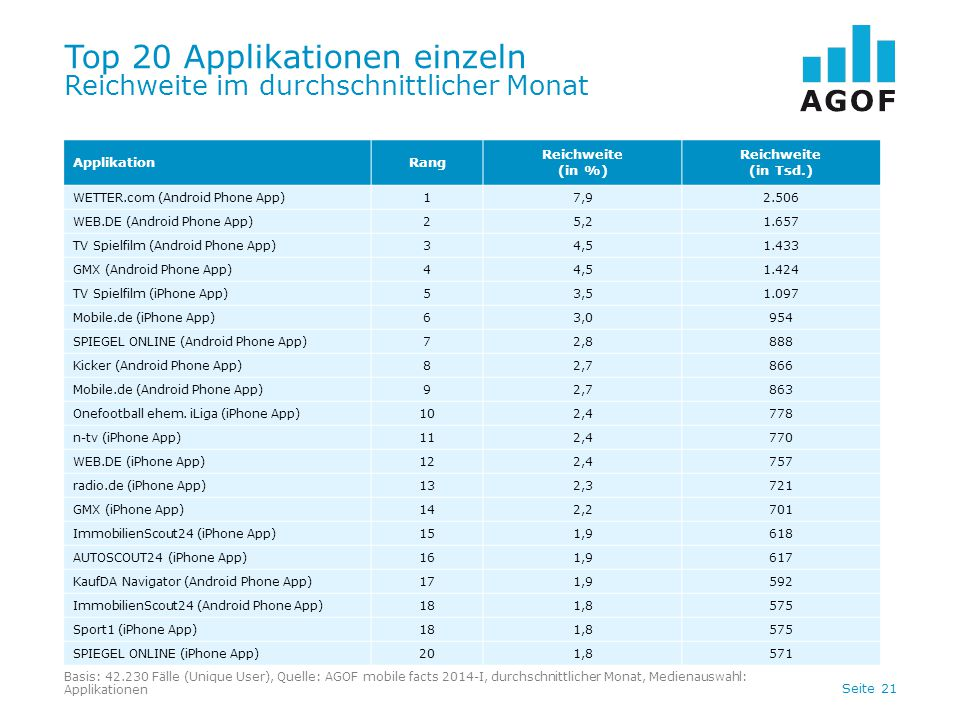Seite 21 Top 20 Applikationen einzeln Reichweite im durchschnittlicher Monat Basis: 42.230 Fälle (Unique User), Quelle: AGOF mobile facts 2014-I, durchschnittlicher Monat, Medienauswahl: Applikationen ApplikationRang Reichweite (in %) Reichweite (in Tsd.) WETTER.com (Android Phone App)17,92.506 WEB.DE (Android Phone App)25,21.657 TV Spielfilm (Android Phone App)34,51.433 GMX (Android Phone App)44,51.424 TV Spielfilm (iPhone App)53,51.097 Mobile.de (iPhone App)63,0954 SPIEGEL ONLINE (Android Phone App)72,8888 Kicker (Android Phone App)82,7866 Mobile.de (Android Phone App)92,7863 Onefootball ehem.