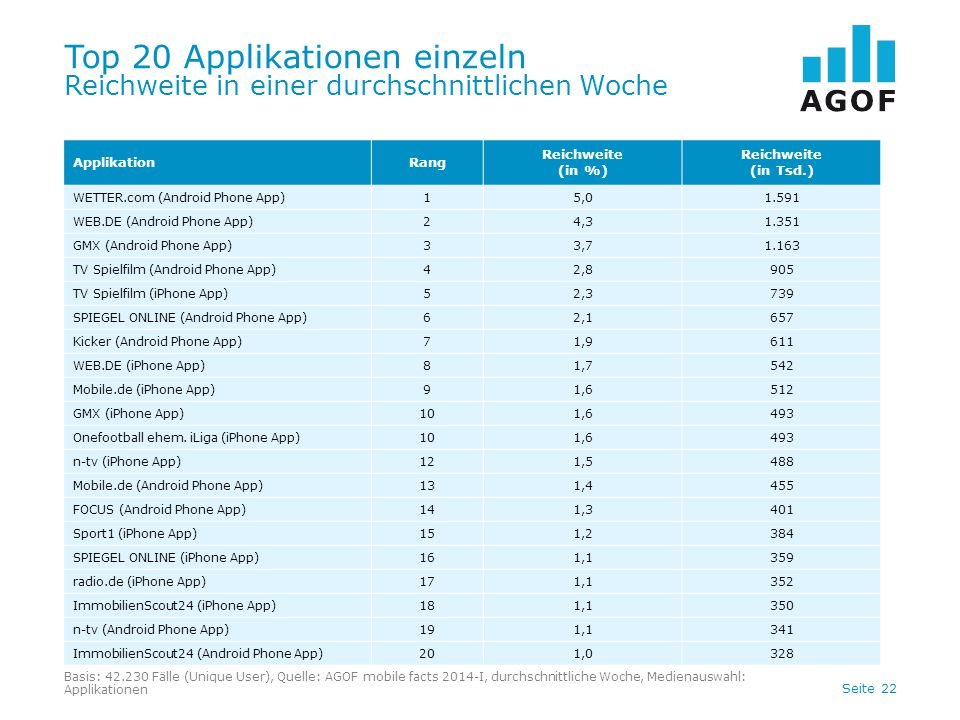 Seite 22 Top 20 Applikationen einzeln Reichweite in einer durchschnittlichen Woche ApplikationRang Reichweite (in %) Reichweite (in Tsd.) WETTER.com (Android Phone App)15,01.591 WEB.DE (Android Phone App)24,31.351 GMX (Android Phone App)33,71.163 TV Spielfilm (Android Phone App)42,8905 TV Spielfilm (iPhone App)52,3739 SPIEGEL ONLINE (Android Phone App)62,1657 Kicker (Android Phone App)71,9611 WEB.DE (iPhone App)81,7542 Mobile.de (iPhone App)91,6512 GMX (iPhone App)101,6493 Onefootball ehem.