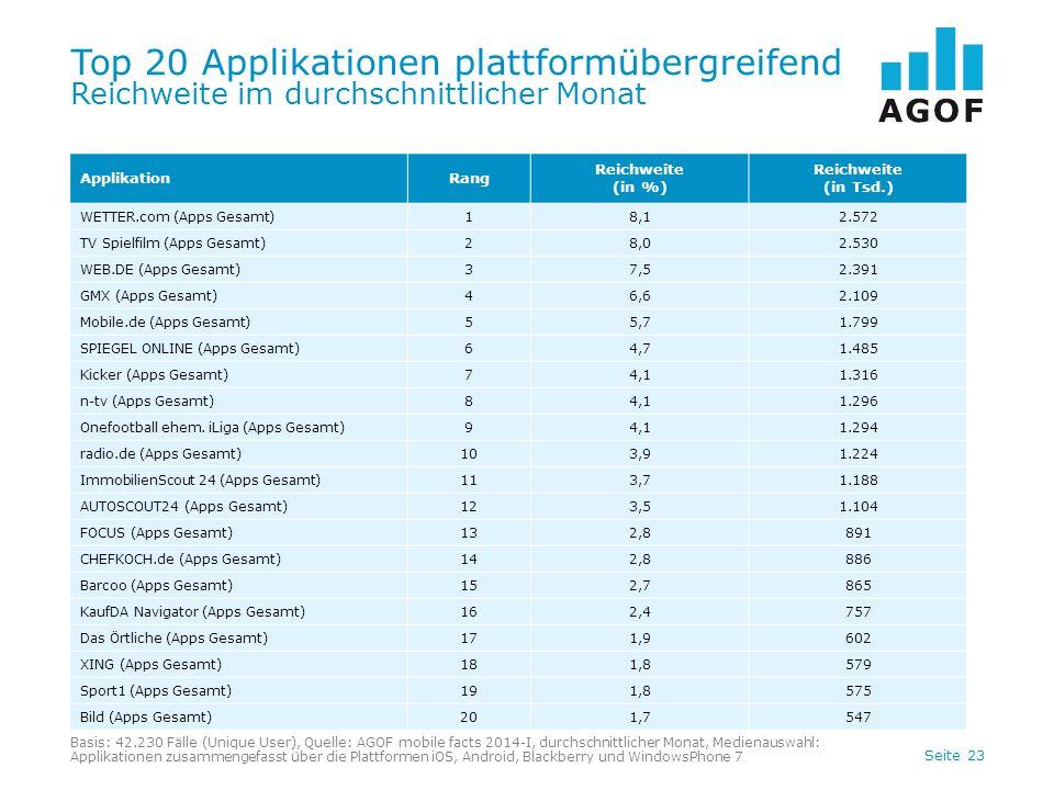 Seite 23 Top 20 Applikationen plattformübergreifend Reichweite im durchschnittlicher Monat Basis: 42.230 Fälle (Unique User), Quelle: AGOF mobile facts 2014-I, durchschnittlicher Monat, Medienauswahl: Applikationen zusammengefasst über die Plattformen iOS, Android, Blackberry und WindowsPhone 7 ApplikationRang Reichweite (in %) Reichweite (in Tsd.) WETTER.com (Apps Gesamt)18,12.572 TV Spielfilm (Apps Gesamt)28,02.530 WEB.DE (Apps Gesamt)37,52.391 GMX (Apps Gesamt)46,62.109 Mobile.de (Apps Gesamt)55,71.799 SPIEGEL ONLINE (Apps Gesamt)64,71.485 Kicker (Apps Gesamt)74,11.316 n-tv (Apps Gesamt)84,11.296 Onefootball ehem.
