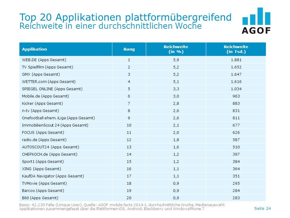Seite 24 Top 20 Applikationen plattformübergreifend Reichweite in einer durchschnittlichen Woche ApplikationRang Reichweite (in %) Reichweite (in Tsd.) WEB.DE (Apps Gesamt)15,91.881 TV Spielfilm (Apps Gesamt)25,21.652 GMX (Apps Gesamt)35,21.647 WETTER.com (Apps Gesamt)45,11.616 SPIEGEL ONLINE (Apps Gesamt)53,31.034 Mobile.de (Apps Gesamt)63,0963 Kicker (Apps Gesamt)72,8883 n-tv (Apps Gesamt)82,6831 Onefootball ehem.