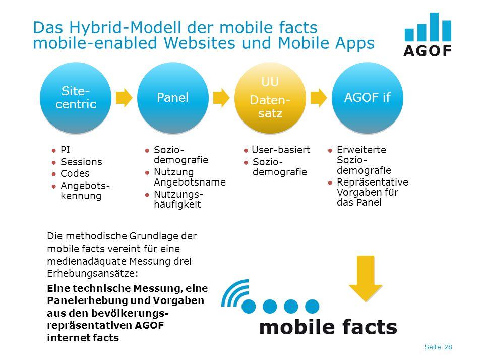 Seite 28 Das Hybrid-Modell der mobile facts mobile-enabled Websites und Mobile Apps ● PI ● Sessions ● Codes ● Angebots- kennung ● Erweiterte Sozio- de