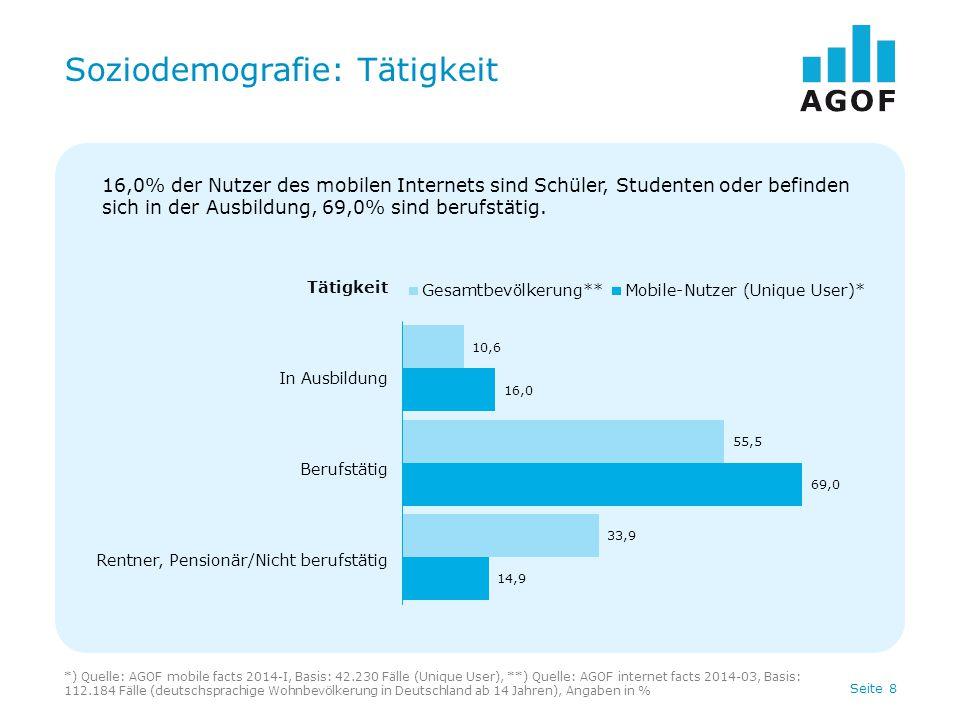 Seite 8 Soziodemografie: Tätigkeit *) Quelle: AGOF mobile facts 2014-I, Basis: 42.230 Fälle (Unique User), **) Quelle: AGOF internet facts 2014-03, Basis: 112.184 Fälle (deutschsprachige Wohnbevölkerung in Deutschland ab 14 Jahren), Angaben in % Tätigkeit In Ausbildung Berufstätig Rentner, Pensionär/Nicht berufstätig 16,0% der Nutzer des mobilen Internets sind Schüler, Studenten oder befinden sich in der Ausbildung, 69,0% sind berufstätig.