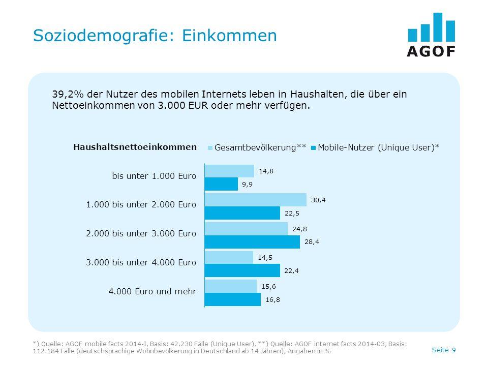 Seite 9 Soziodemografie: Einkommen *) Quelle: AGOF mobile facts 2014-I, Basis: 42.230 Fälle (Unique User), **) Quelle: AGOF internet facts 2014-03, Basis: 112.184 Fälle (deutschsprachige Wohnbevölkerung in Deutschland ab 14 Jahren), Angaben in % Haushaltsnettoeinkommen bis unter 1.000 Euro 1.000 bis unter 2.000 Euro 2.000 bis unter 3.000 Euro 3.000 bis unter 4.000 Euro 4.000 Euro und mehr 39,2% der Nutzer des mobilen Internets leben in Haushalten, die über ein Nettoeinkommen von 3.000 EUR oder mehr verfügen.