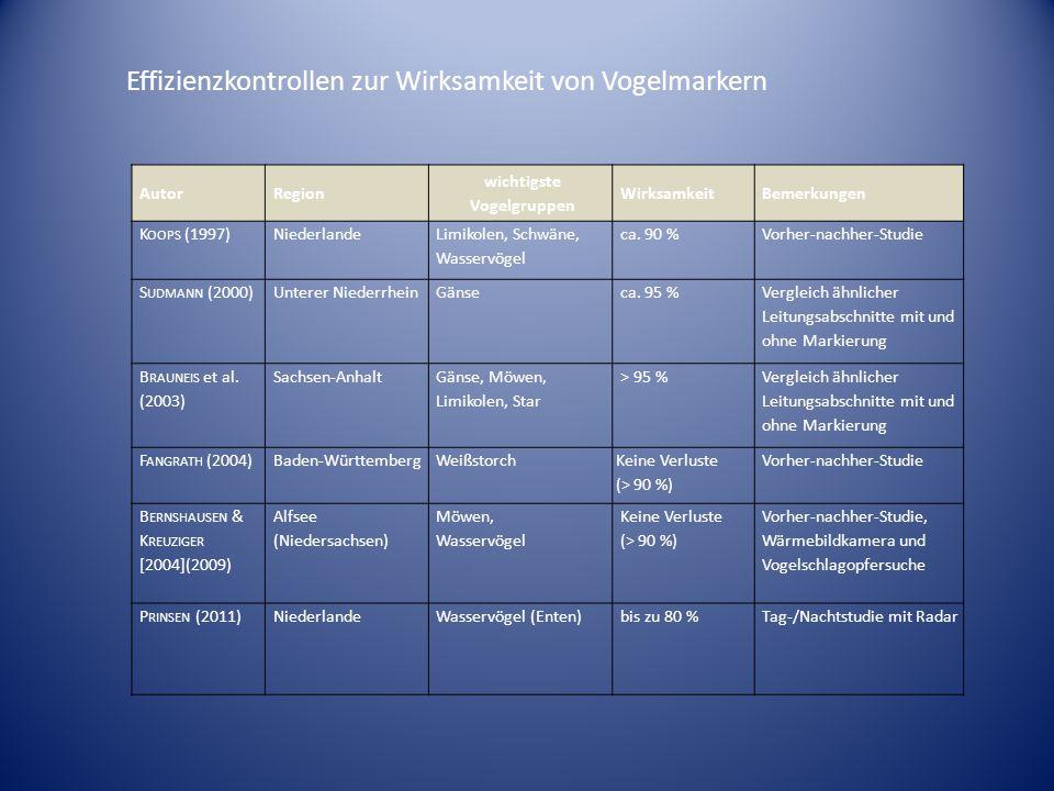 AutorRegion wichtigste Vogelgruppen WirksamkeitBemerkungen K OOPS (1997)Niederlande Limikolen, Schwäne, Wasservögel ca.