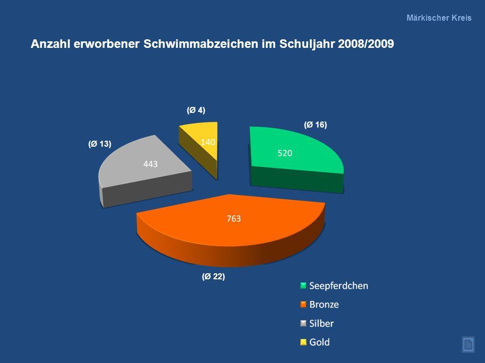 Anzahl erworbener Schwimmabzeichen im Schuljahr 2008/2009 (Ø 22) (Ø 13) (Ø 16) (Ø 4) Märkischer Kreis