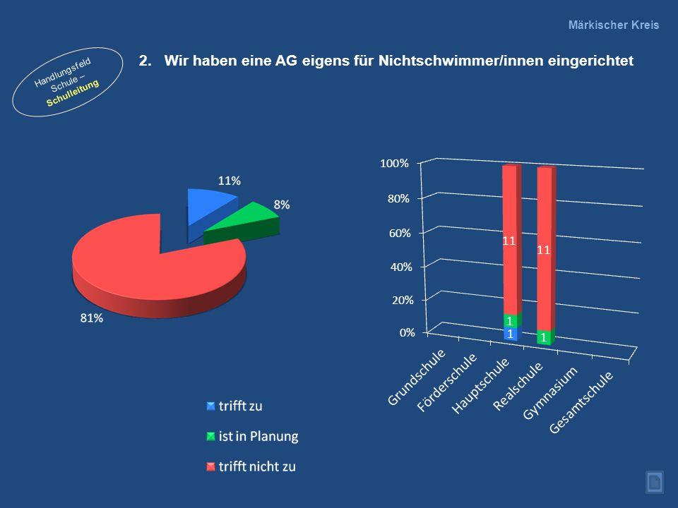 Anzahl erworbener Schwimmabzeichen je Schule (Mittelwerte) Märkischer Kreis