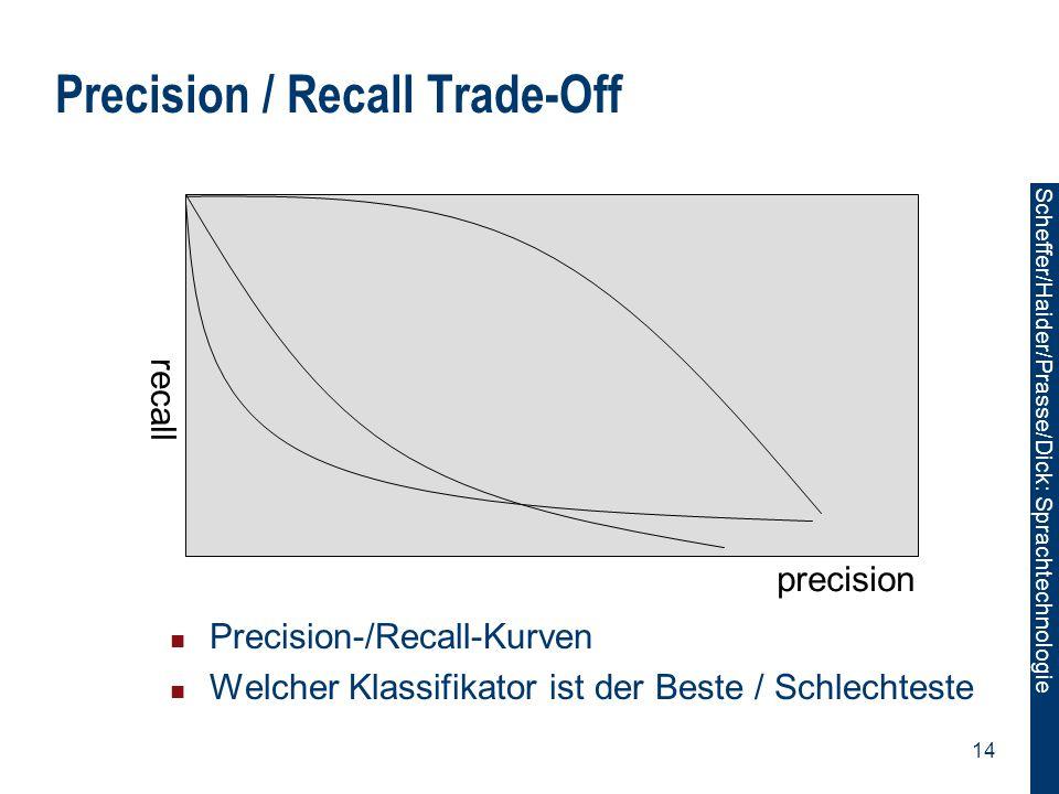 Scheffer/Sawade: Sprachtechnologie Scheffer/Haider/Prasse/Dick: Sprachtechnologie 14 Precision / Recall Trade-Off Precision-/Recall-Kurven Welcher Kla