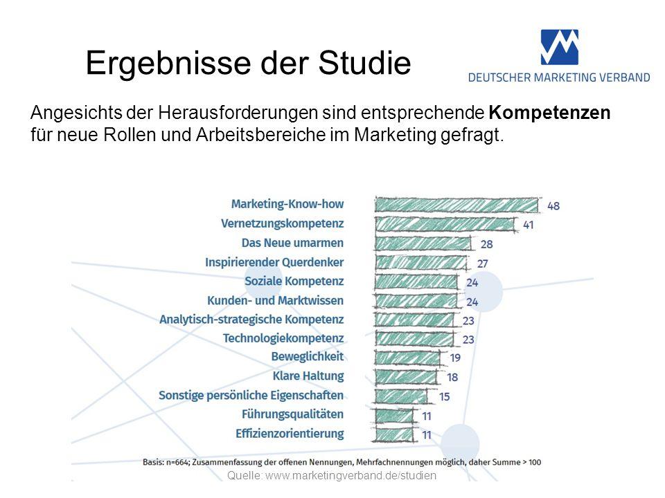 Ergebnisse der Studie Angesichts der Herausforderungen sind entsprechende Kompetenzen für neue Rollen und Arbeitsbereiche im Marketing gefragt. Quelle