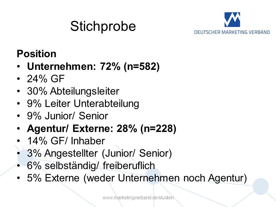 Stichprobe Position Unternehmen: 72% (n=582) 24% GF 30% Abteilungsleiter 9% Leiter Unterabteilung 9% Junior/ Senior Agentur/ Externe: 28% (n=228) 14% GF/ Inhaber 3% Angestellter (Junior/ Senior) 6% selbständig/ freiberuflich 5% Externe (weder Unternehmen noch Agentur) www.marketingverband.de/studien