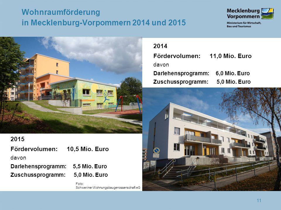 Wohnraumförderung in Mecklenburg-Vorpommern 2014 und 2015 11 2014 Fördervolumen: 11,0 Mio.