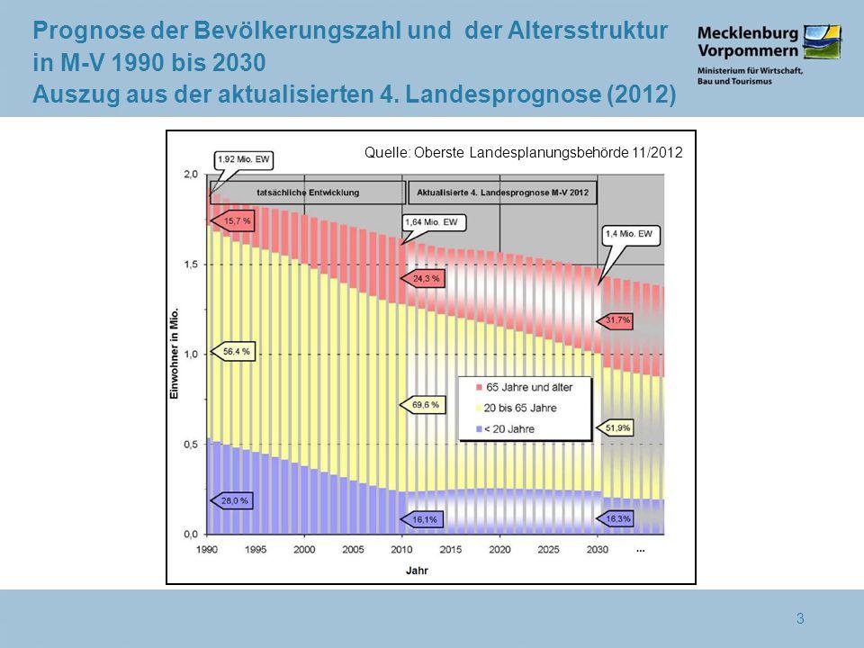 Prognose der Bevölkerungszahl und der Altersstruktur in M-V 1990 bis 2030 Auszug aus der aktualisierten 4.