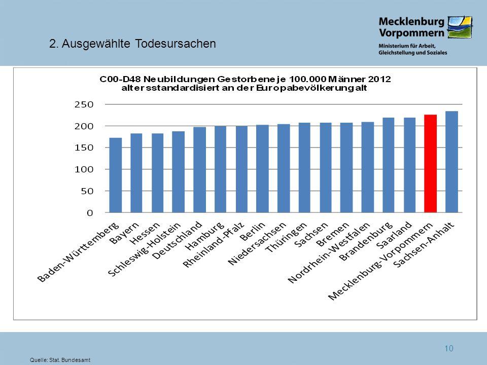 10 2. Ausgewählte Todesursachen Quelle: Stat. Bundesamt
