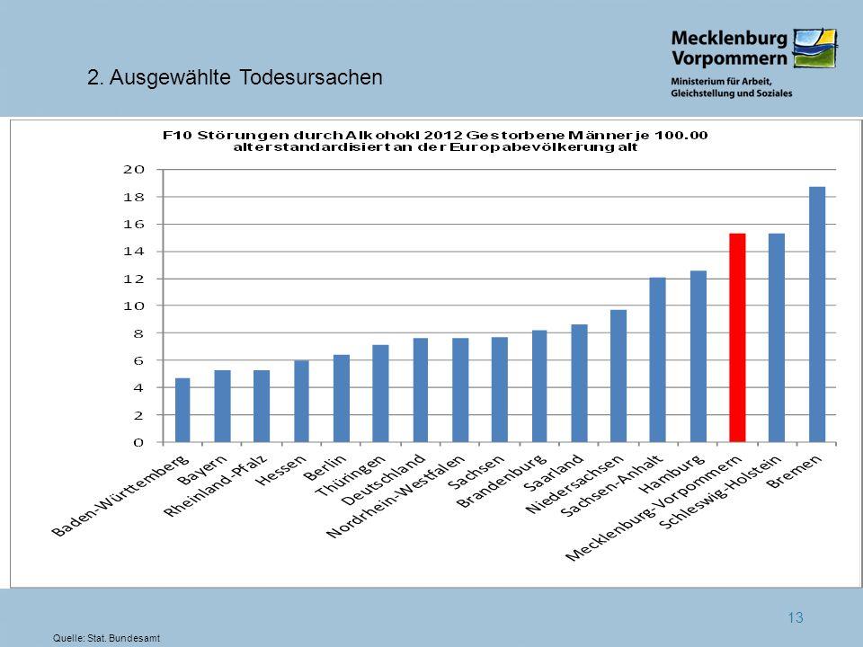 13 2. Ausgewählte Todesursachen Quelle: Stat. Bundesamt