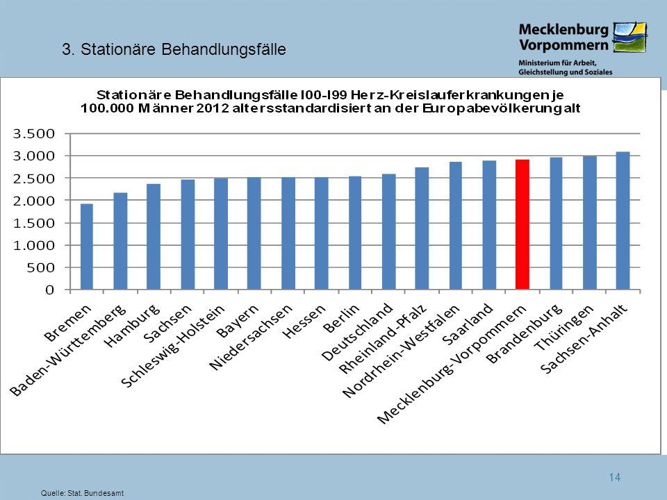 14 3. Stationäre Behandlungsfälle Quelle: Stat. Bundesamt