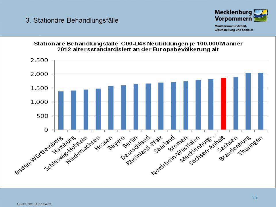 15 3. Stationäre Behandlungsfälle Quelle: Stat. Bundesamt