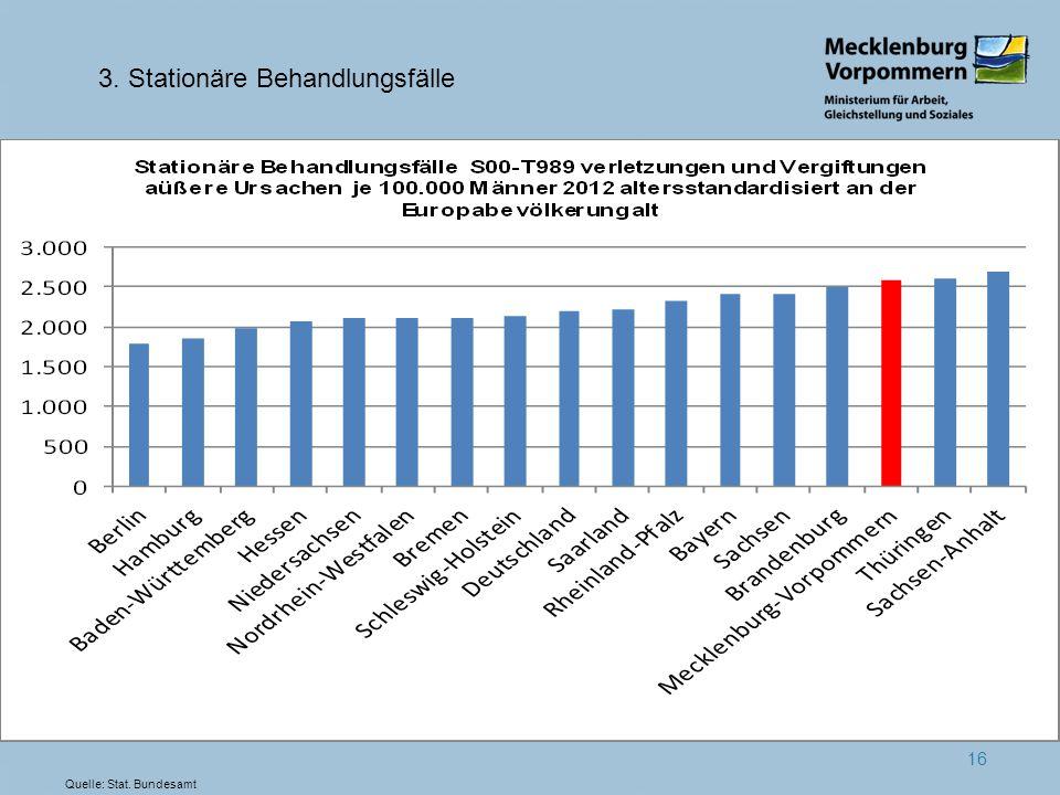 16 3. Stationäre Behandlungsfälle Quelle: Stat. Bundesamt