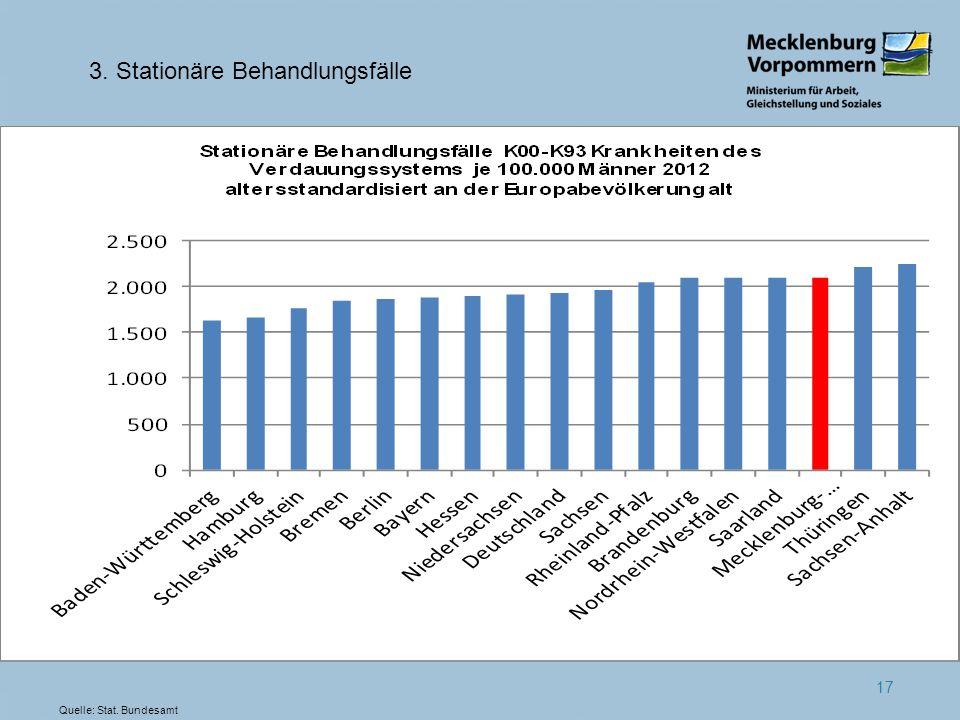 17 3. Stationäre Behandlungsfälle Quelle: Stat. Bundesamt