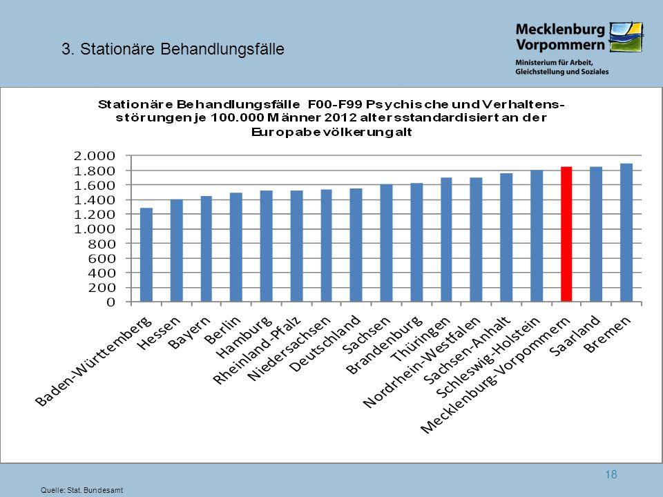 18 3. Stationäre Behandlungsfälle Quelle: Stat. Bundesamt