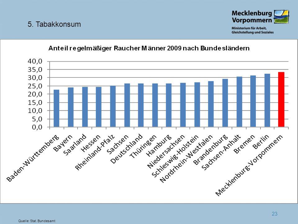 23 5. Tabakkonsum Quelle: Stat. Bundesamt