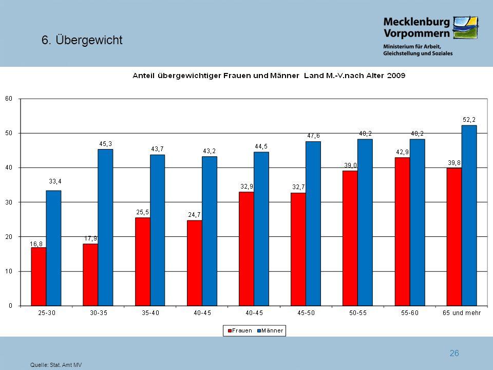 26 6. Übergewicht Quelle: Stat. Amt MV