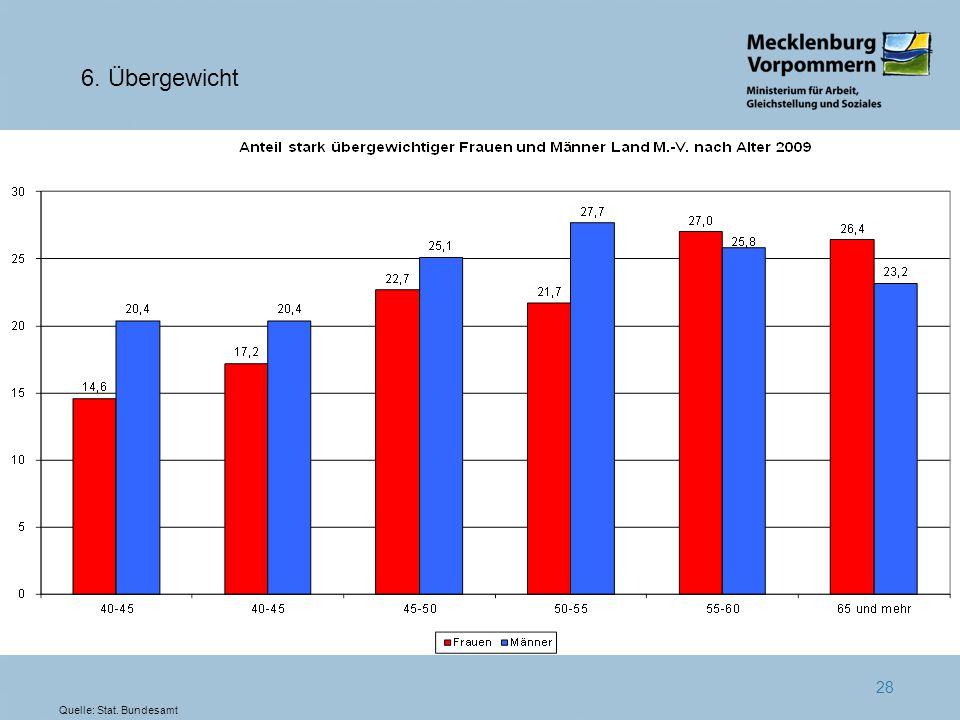 28 6. Übergewicht Quelle: Stat. Bundesamt