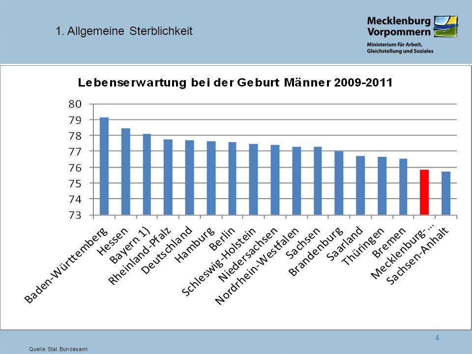 4 1. Allgemeine Sterblichkeit Quelle: Stat. Bundesamt