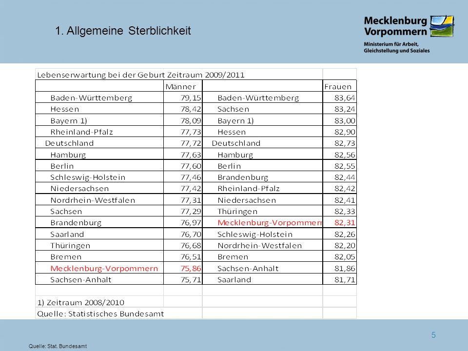 5 1. Allgemeine Sterblichkeit Quelle: Stat. Bundesamt