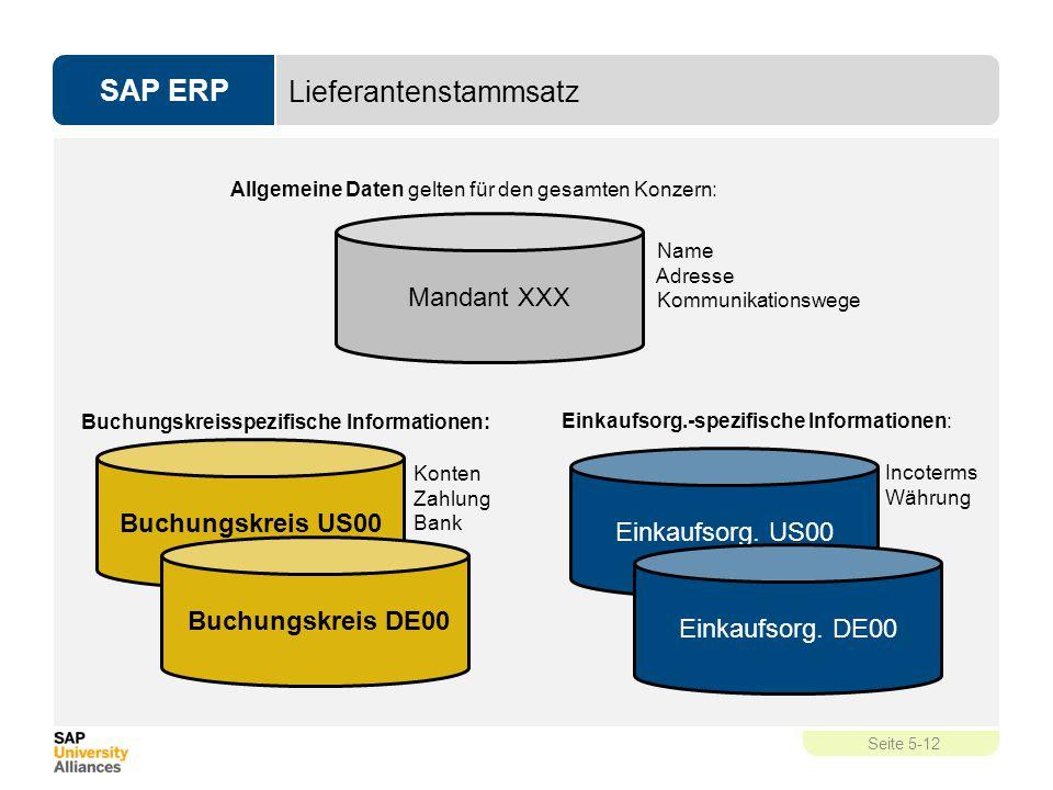 SAP ERP Seite 5-12 Lieferantenstammsatz Allgemeine Daten gelten für den gesamten Konzern: Name Adresse Kommunikationswege Mandant XXX Buchungskreis US
