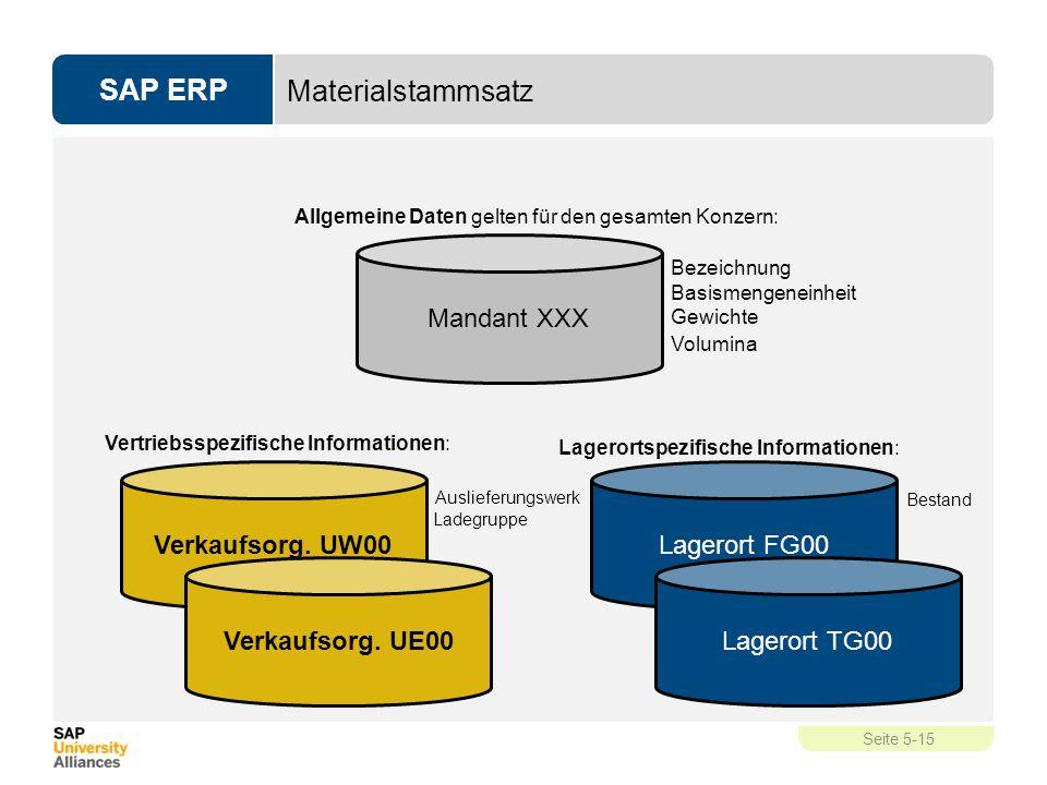 SAP ERP Seite 5-15 Verkaufsorg. UW00 Verkaufsorg. UE00 Materialstammsatz Mandant XXX Allgemeine Daten gelten für den gesamten Konzern: Bezeichnung Bas