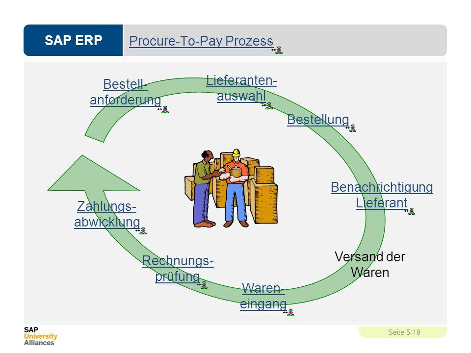 SAP ERP Seite 5-19 Procure-To-Pay Prozess Bestell- anforderung Zahlungs- abwicklung Benachrichtigung Lieferant Versand der Waren Rechnungs- prüfung Wa